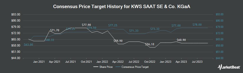Price Target History for KWS Saat SE (ETR:KWS)