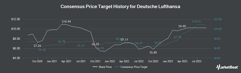 Price Target History for Deutsche Lufthansa (ETR:LHA)