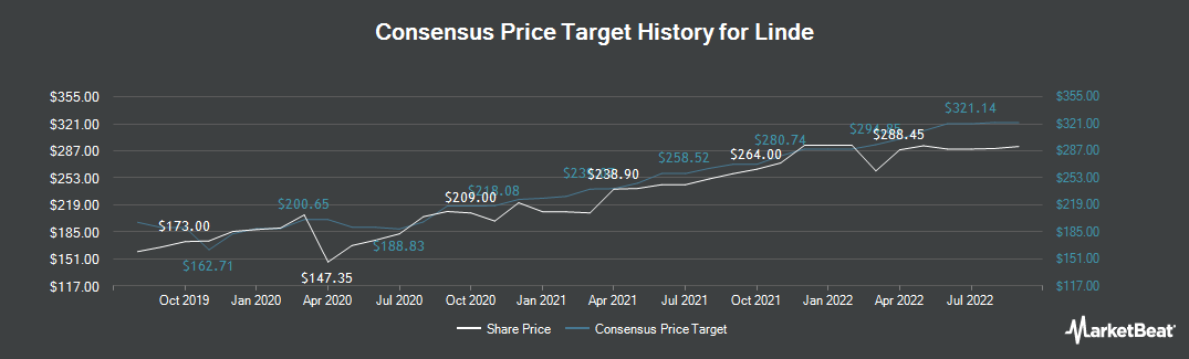 Price Target History for Linde (ETR:LIN)