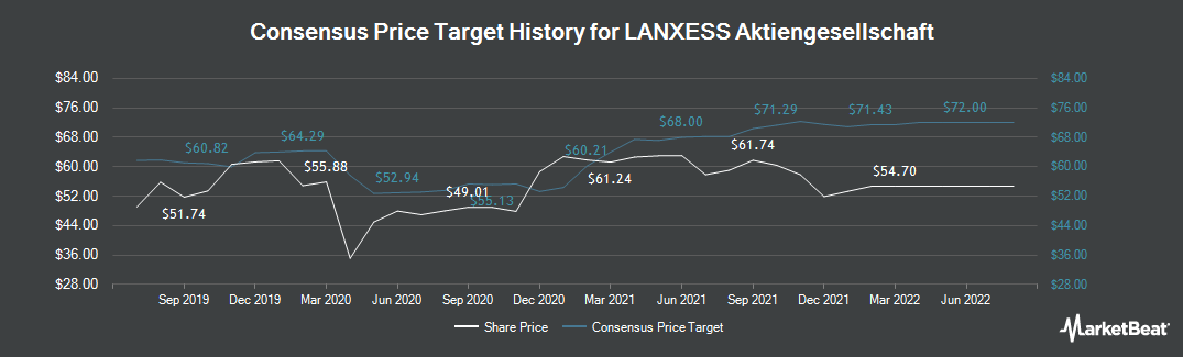 Price Target History for Lanxess (ETR:LXS)