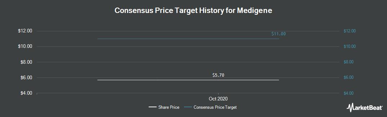 Price Target History for MediGene (ETR:MDG1)