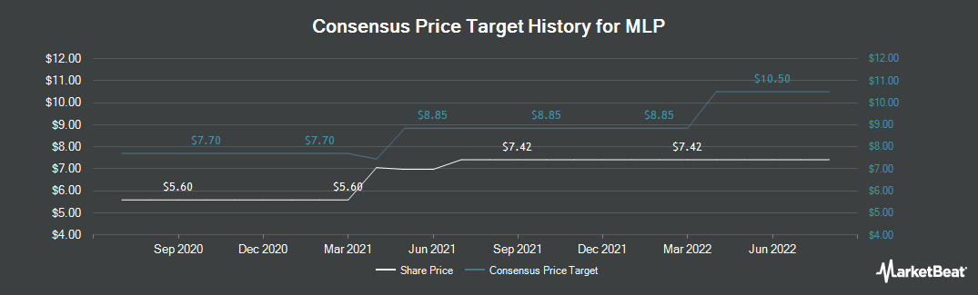 Price Target History for MLP (ETR:MLP)