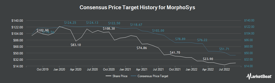 Price Target History for Morphosys (ETR:MOR)