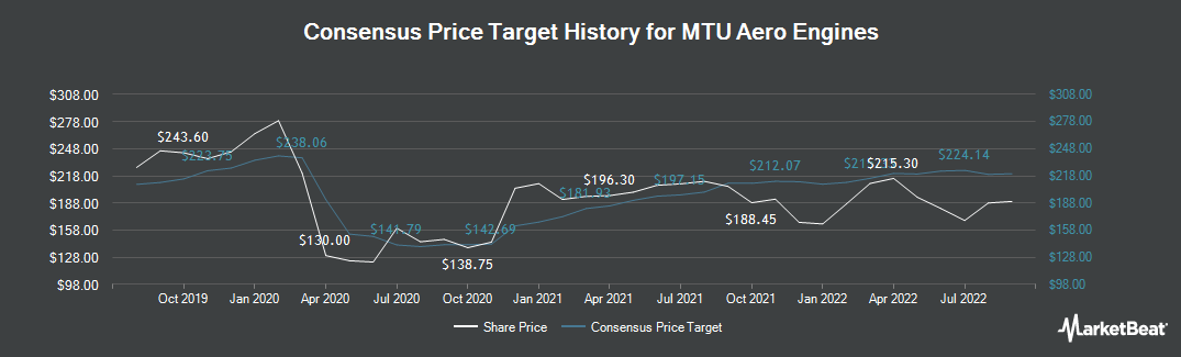 Price Target History for MTU Aero Engines (ETR:MTX)