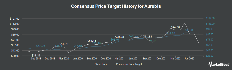 Price Target History for Aurubis (ETR:NDA)