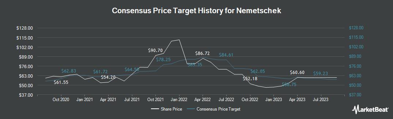 Price Target History for Nemetschek (ETR:NEM)
