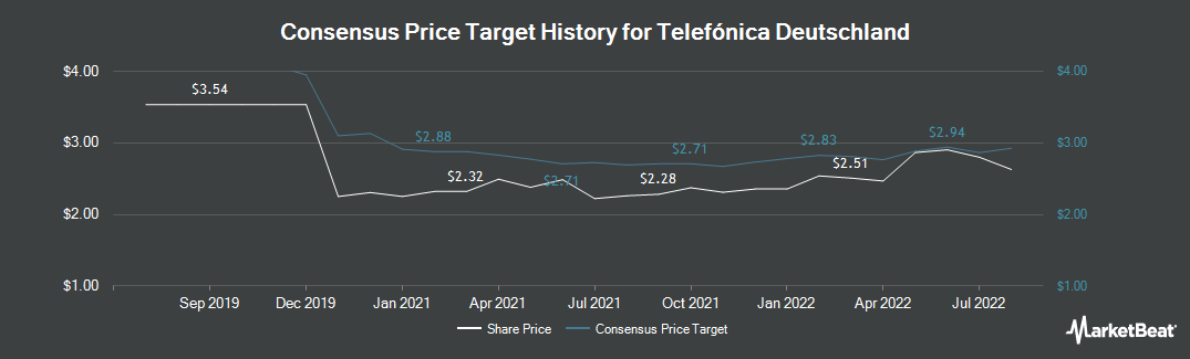 Price Target History for Telefonica Deutschland (ETR:O2D)