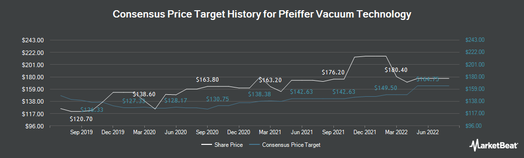 Price Target History for Pfeiffer Vacuum (ETR:PFV)