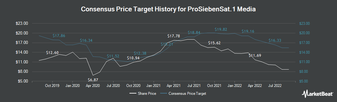 Price Target History for Prosiebensat 1 Media SE (ETR:PSM)
