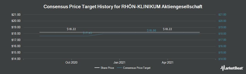 Price Target History for Rhoen Klinikum (ETR:RHK)