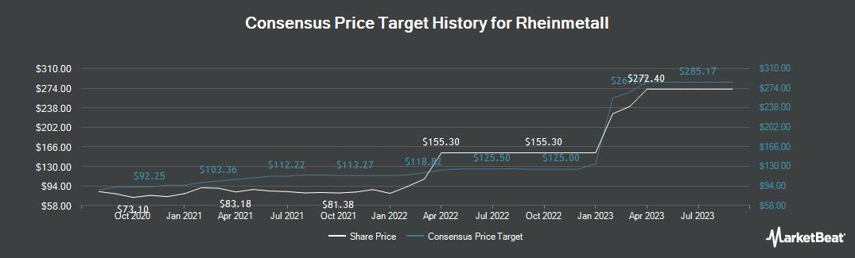 Price Target History for Rheinmetall (ETR:RHM)