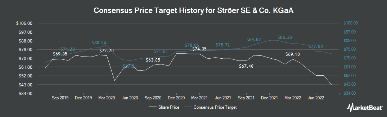 Price Target History for Str�er (ETR:SAX)