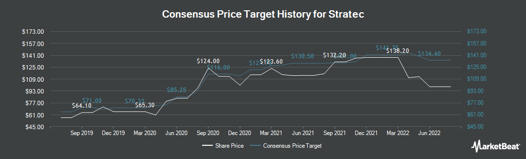 Price Target History for Stratec Biomedical (ETR:SBS)