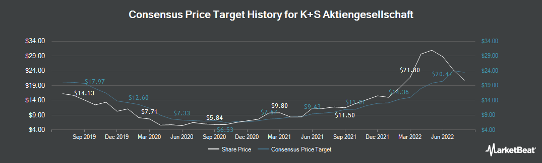 Price Target History for K&S (ETR:SDF)