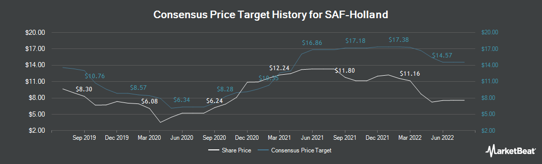 Price Target History for SAF-HOLLAND (ETR:SFQ)
