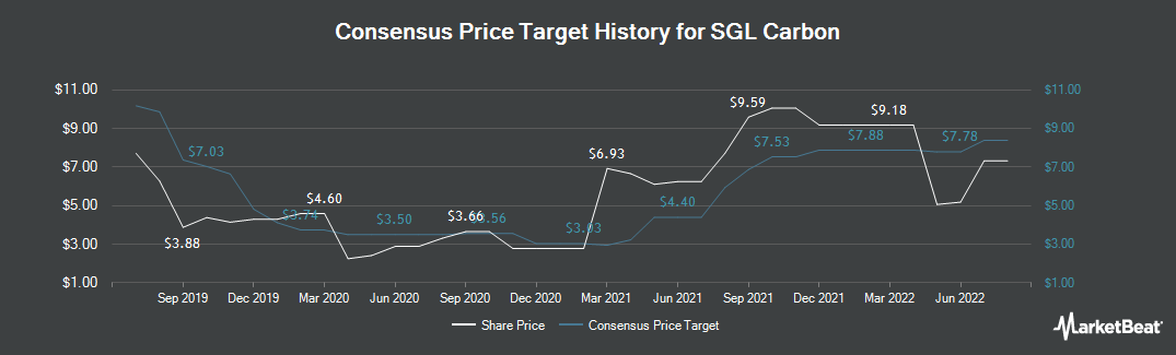 Price Target History for SGL Carbon (ETR:SGL)