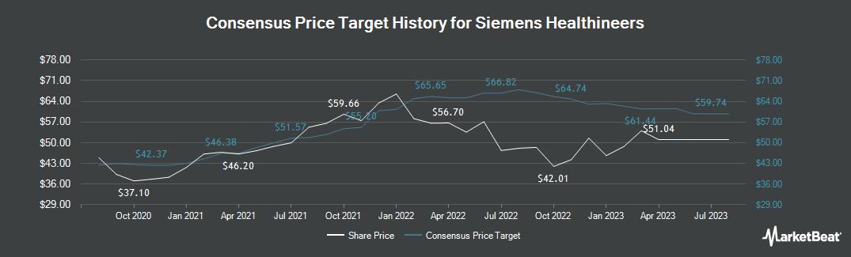 Price Target History for Siemens Healthineers (ETR:SHL)