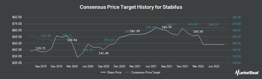 Price Target History for Stabilus (ETR:STM)
