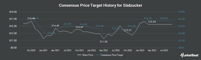 Price Target History for Suedzucker (ETR:SZU)
