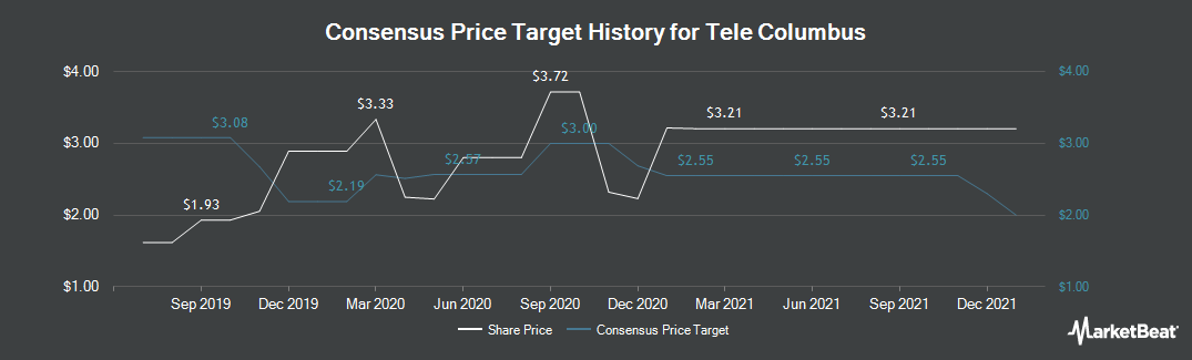 Price Target History for Tele Columbus (ETR:TC1)