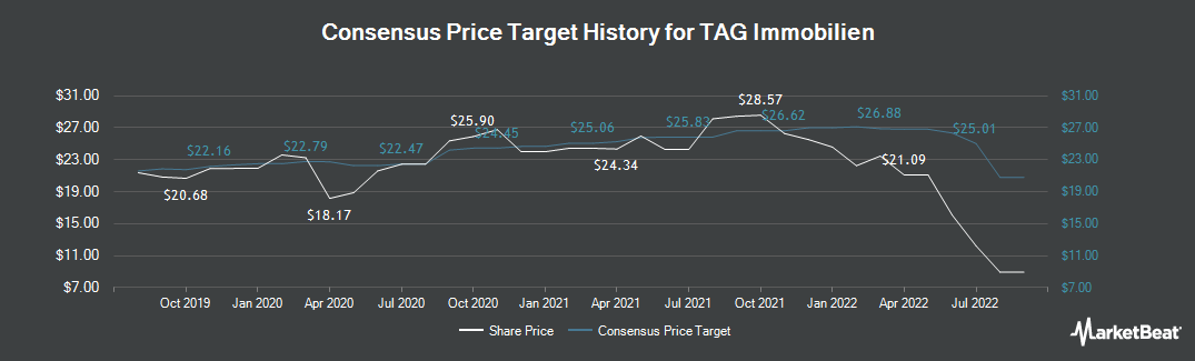 Price Target History for TAG Immobilien (ETR:TEG)
