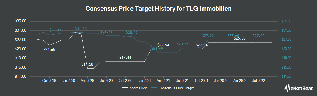 Price Target History for Tlg Immobilien (ETR:TLG)