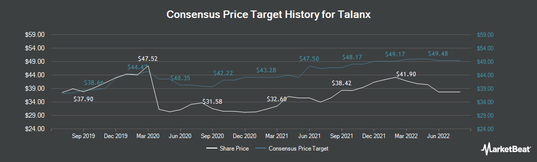 Price Target History for Talanx (ETR:TLX)