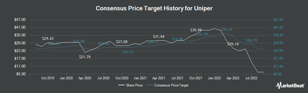 Price Target History for Uniper (ETR:UN01)