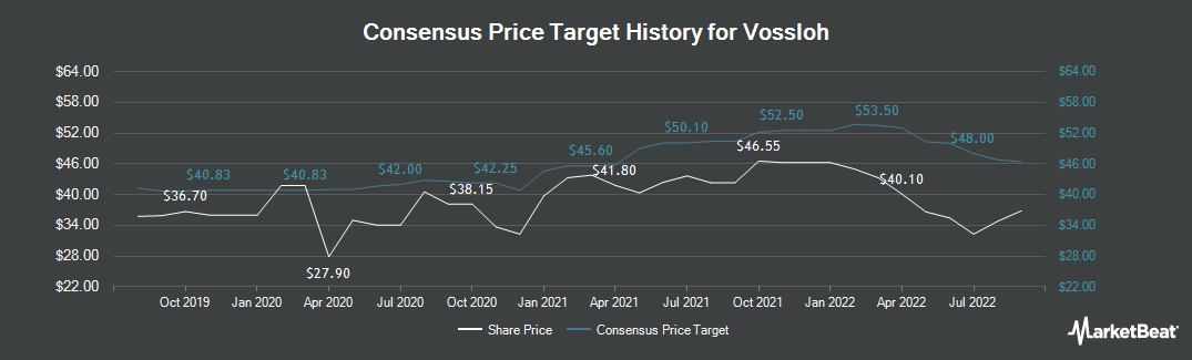 Price Target History for Vossloh (ETR:VOS)