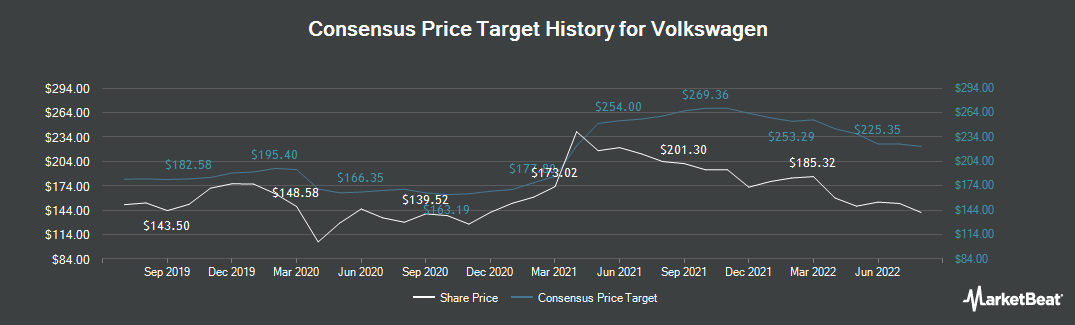 Price Target History for Volkswagen (ETR:VOW3)