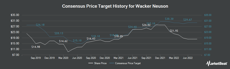 Price Target History for Wacker Neuson (ETR:WAC)