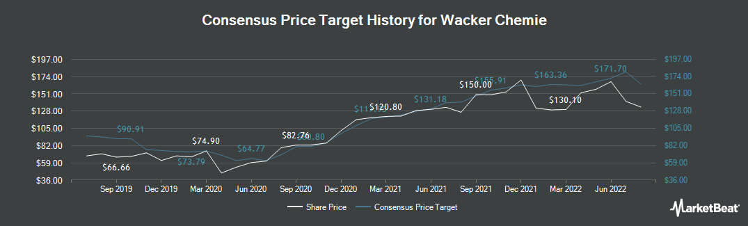 Price Target History for Wacker Chemie (ETR:WCH)