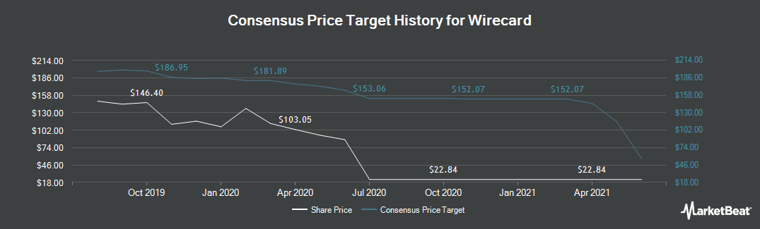 Price Target History for Wirecard (ETR:WDI)