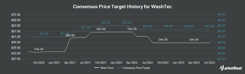 Price Target History for WashTec (ETR:WSU)