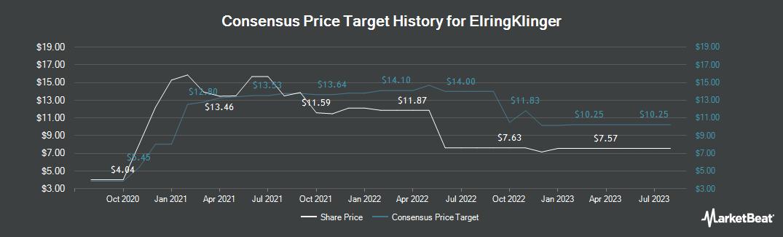 Price Target History for ElringKlinger (ETR:ZIL2)