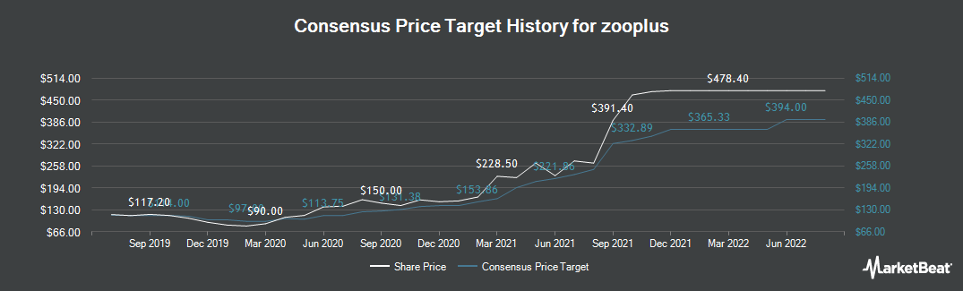 Price Target History for zooplus (ETR:ZO1)