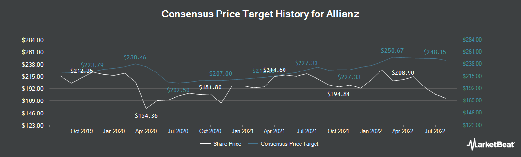 Price Target History for Allianz (FRA:ALV)