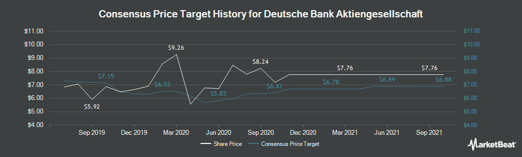 Price Target History for Deutsche Bank AG (FRA:DBK)