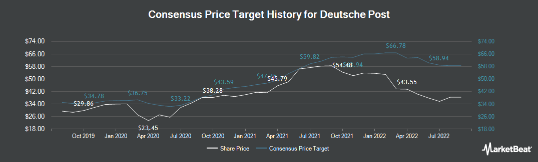 Price Target History for Deutsche Post AG (FRA:DPW)