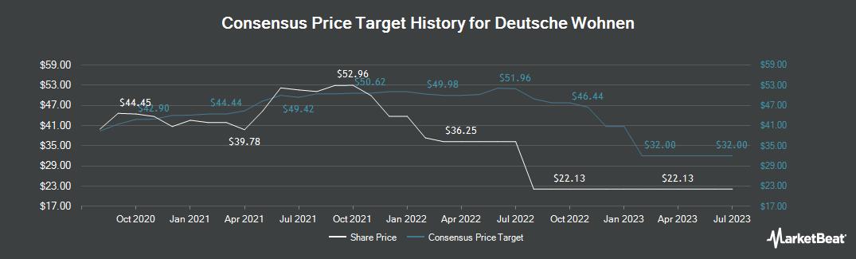 Price Target History for Deutsche Wohnen (FRA:DWNI)