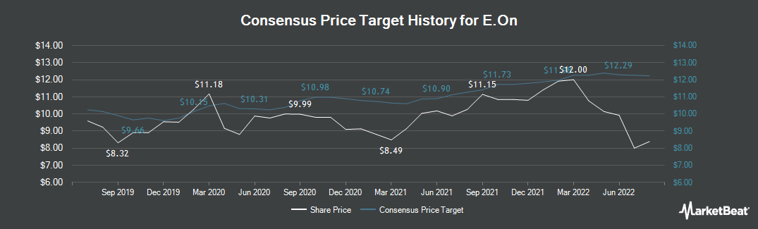 Price Target History for E.On (FRA:EOAN)