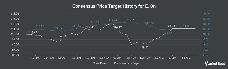 Price Target History for E.On (FRA:EOAN)