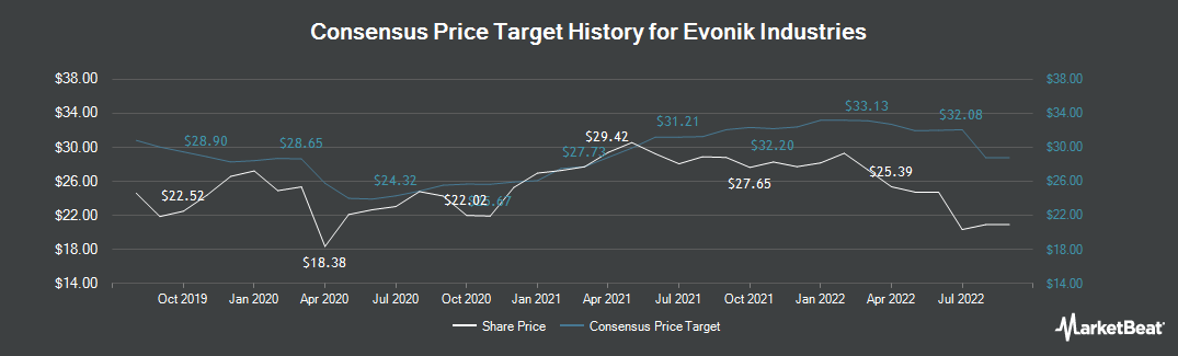 Price Target History for Evonik Industries (FRA:EVK)