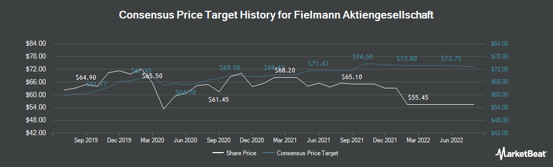 Price Target History for Fielmann (FRA:FIE)