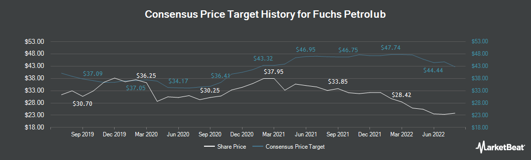 Price Target History for Fuchs Petrolub (FRA:FPE)