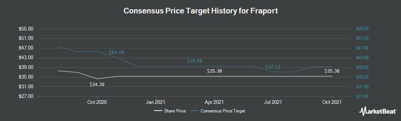 Price Target History for Fraport AG Frankfurt Arprt Svcs Wrldwde (FRA:FRA)