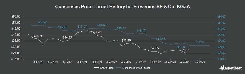 Price Target History for Fresenius SE & Co KGaA (FRA:FRE)