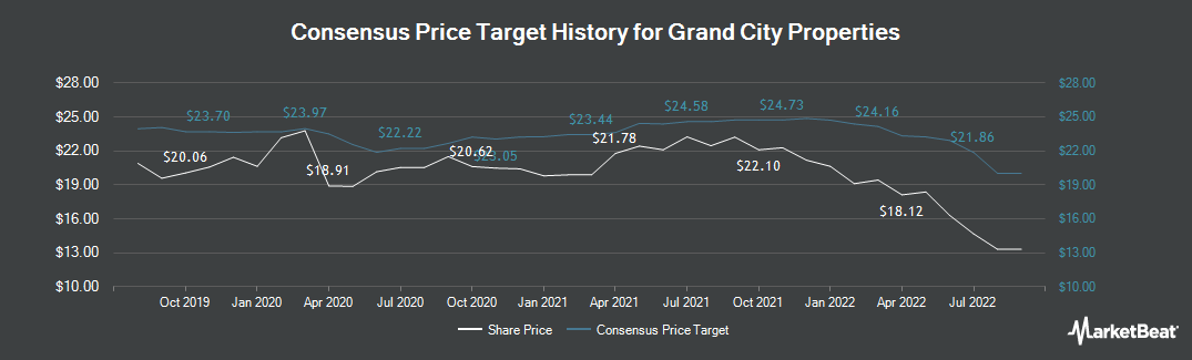Price Target History for Grand City Properties (FRA:GYC)