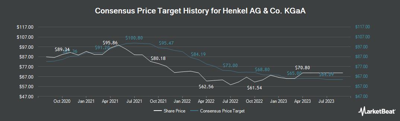 Price Target History for Henkel AG & Co KGaA (FRA:HEN3)