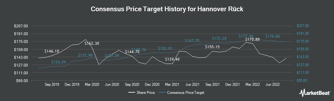 Price Target History for Hannover Re (FRA:HNR1)